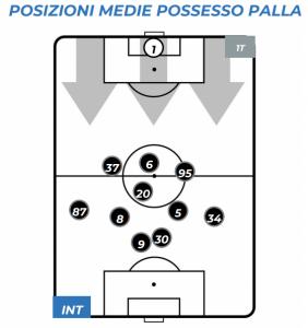 Inter-Genoa Posizione Medie Possesso Palla