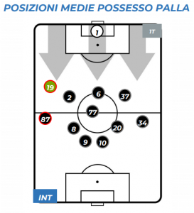 Inter-Roma Average positions in possession (own)