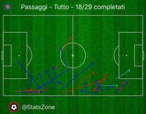 Inter-Cagliari Passaggi Young