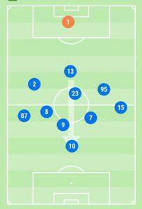 Inter-Fiorentina Posizioni Medie