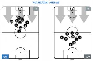 Lecce-Inter Posizione Medie