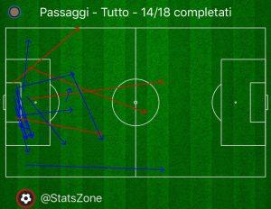 Lazio-Inter Padelli Passaggi