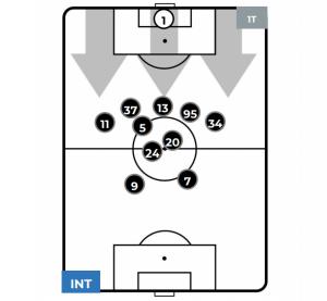 Inter-Sassuolo Possesso palla Inter 1T